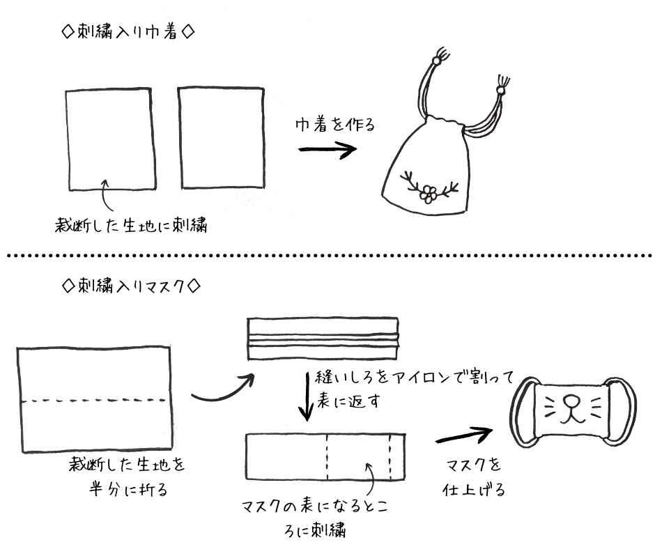 刺繍入りアイテムの作成ステップ